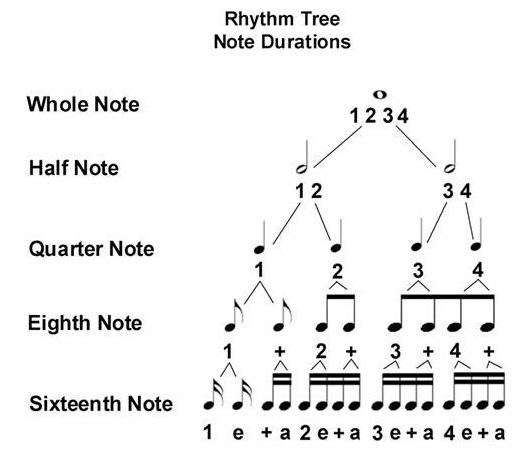 quarter notes eighth notes sixteenth