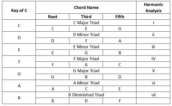 how to write a bass line to a chord progression